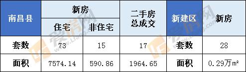 1月10日南昌县新房成交88套  新建区28套