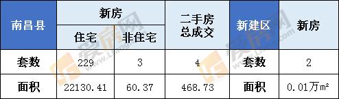 1月13日南昌县新房成交232套,成交面积22190.78㎡