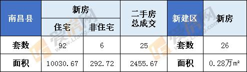 1月14日南昌县新房成交98套  新建区26套