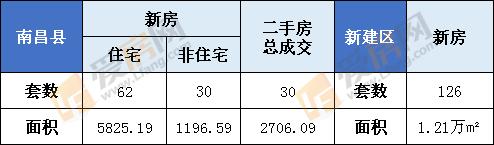 1月16日南昌县新房成交92套  新建区126套
