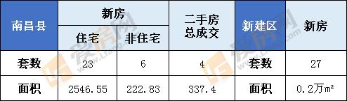 1月20日南昌县新房成交29套  新建区27套