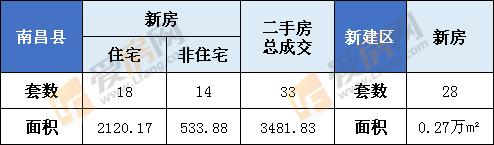 1月21日南昌县新房成交32套  新建区成交28套
