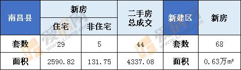 1月22日南昌县新房成交34套  新建区68套