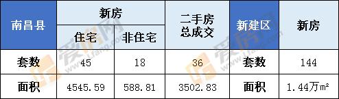 1月24日南昌县新房成交63套  新建区144套