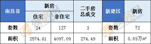 1月27日南昌县新房成交151套  新建区72套
