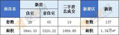 1月28日南昌县新房成交101套  新建区137套