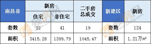 1月29日南昌县新房成交73套  新建区124套