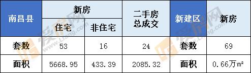 2月19日南昌县新房成交69套  新建区69套