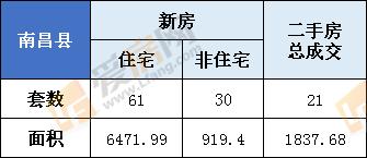2月21日南昌县新房成交91套