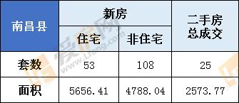 2月22日,南昌县新房总成交161套