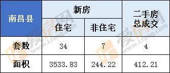 2月24日,南昌县新房总成交41套