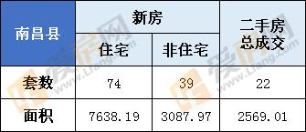2月26日,南昌县新房总成交113套  住宅74套