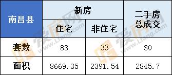 3月1日,南昌县新房总成交116套  住宅83套