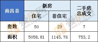 3月3日,南昌县新房总成交79套  住宅50套