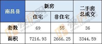 3月5日,南昌县新房总成交124套  住宅69套