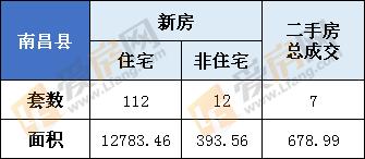 3月10日,南昌县新房总成交124套  住宅112套