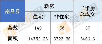 3月11日,南昌县新房总成交205套  住宅149套