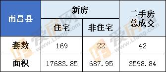 3月14日,南昌县新房总成交191套  住宅169套