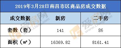 3月28日,南昌市新房成交141套