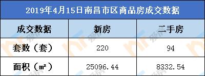 4月15日,南昌市新房成交220套