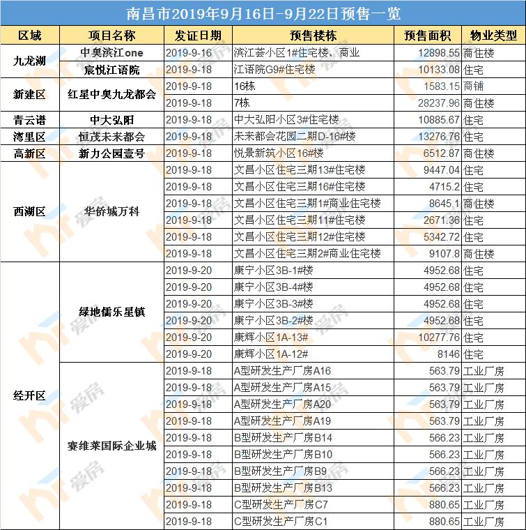 2019年9月南昌预售
