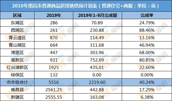 2019年1-9月南昌土拍完成率