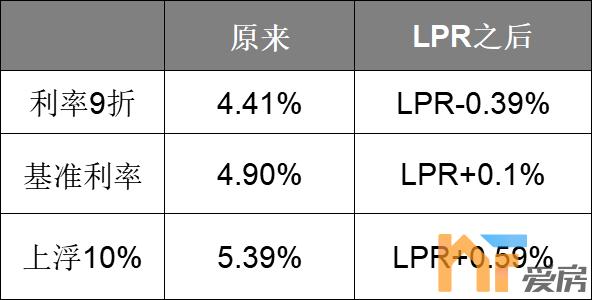 纠结转不转LPR7.png