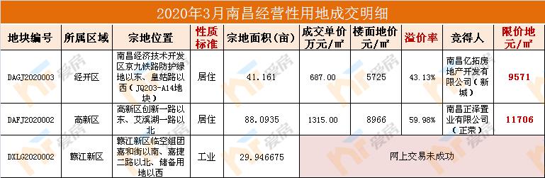 2020年3月南昌经营性用地成交明细.png