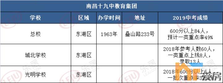 《【恒煊娱乐代理注册】起底南昌城区初中九大教育集团!》