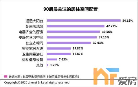 《【恒煊娱乐代理注册】据调查90后独居人群 近半数青年愿意接受租房结婚》