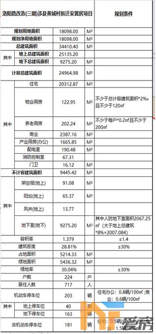 《【恒煊娱乐代理】224户!3.44万方!洛阳路改造(三期)涉及黄城村拆迁安置房项目规划出炉!》