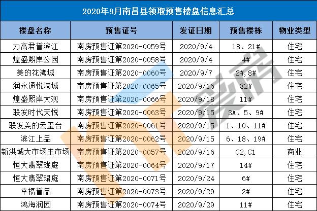 9月南昌县预售.png