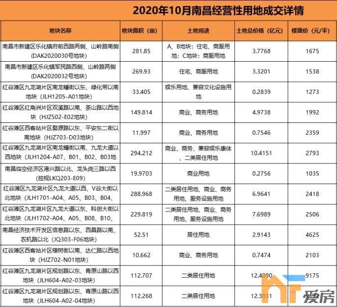 《【恒煊代理主管】1244亩!10月九龙湖土拍成交额达56.63亿 占总额的84%》