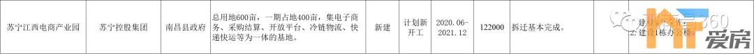 《【恒煊平台主管待遇】苏宁投资 江西电商产业园开工!齐头并进 向塘打造本身顶级物流基地!》
