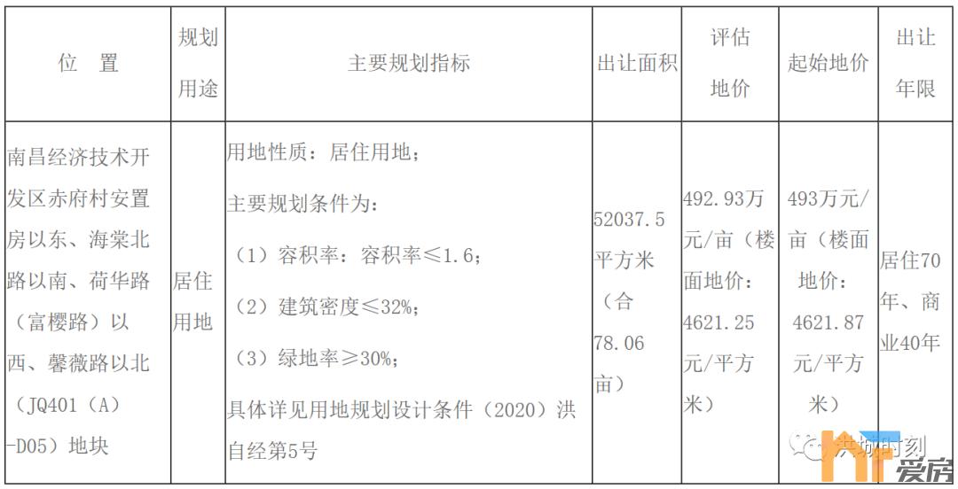 《【恒煊娱乐代理注册】78.06亩!经开中央公园旁要拍地!毛坯限价9593元/㎡》