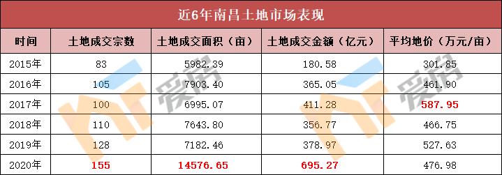 近6年南昌土地市场表现.png