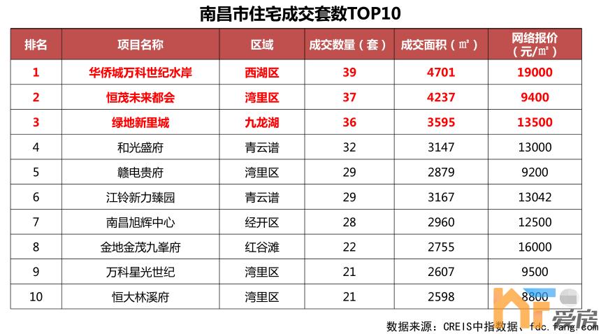 上周南昌一手新房成交10.54万㎡! 万科双盘上榜成交量TOP10!1.png