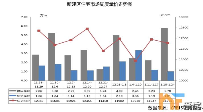 上周南昌一手新房成交10.54万㎡! 万科双盘上榜成交量TOP10!2.png