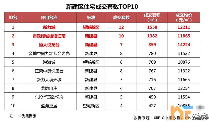 上周南昌一手新房成交10.54万㎡! 万科双盘上榜成交量TOP10!3.png