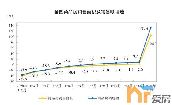 《【恒煊招商】房地产开发投资增速创2004年3月以来新高!房企资金情况改善》