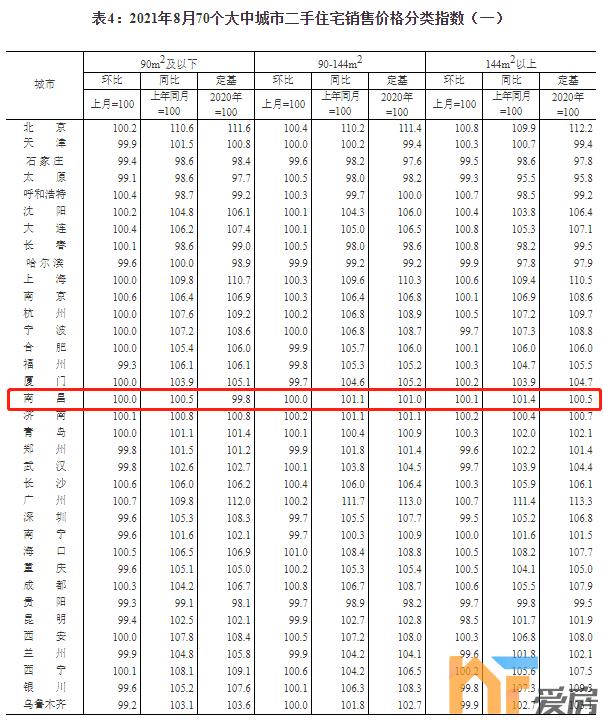 天悦首页2021年8月70城房价出炉!南昌新房上涨0.1%...