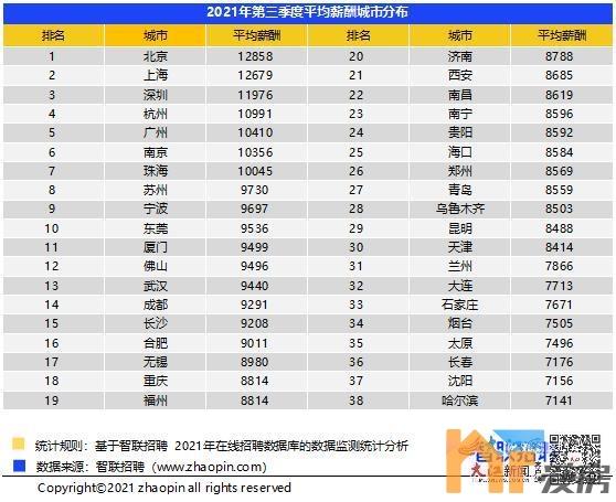 天悦首页最新发布!2021年第三季度南昌平均薪酬8619元/月!
