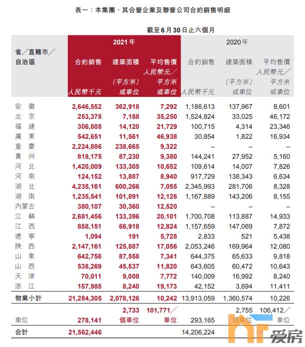 """天悦首页30亿偿债资金压力!又一家""""百强房企""""扛不住了!"""