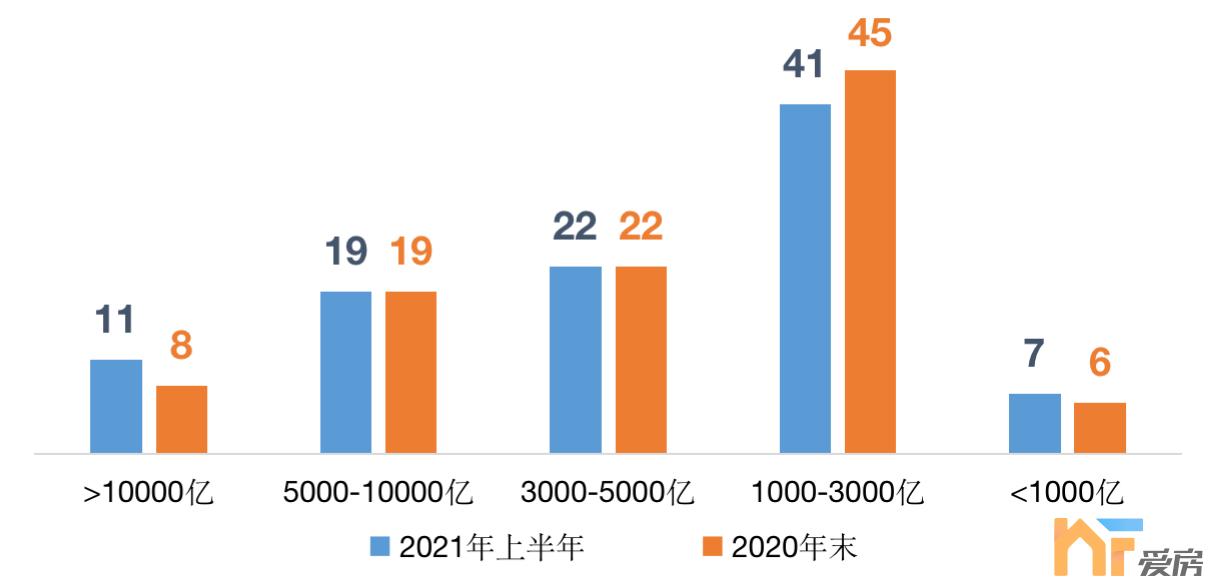 天悦首页2021年百强房企土储货值下跌!碧桂园、保利、融创超2万亿!